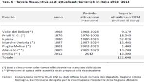costi-terremoto-in-italia